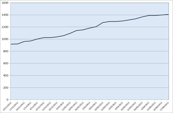 A chart showing the weekly growth in my Twitter followers from November 2012 through April 2013