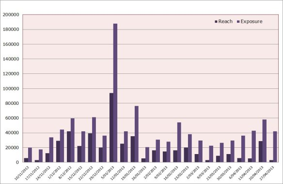"Chart showing the ""reach"" and ""exposure"" of the 50 tweets in my weekly sample"