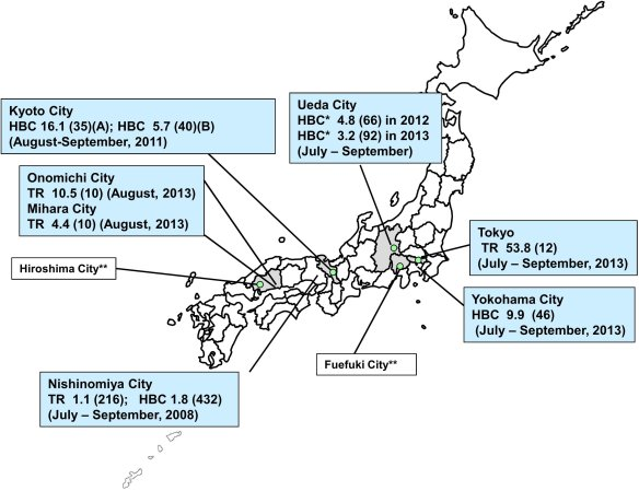 Average number of Aedes albopictus collected using human bait collection and CDC miniature traps in urban areas of Japan (Source: International Journal of Infectious Diseases)