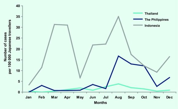 Rate of reported dengue cases per 100 000 travellers by month and countr y visited,* Japan, 2006–2010